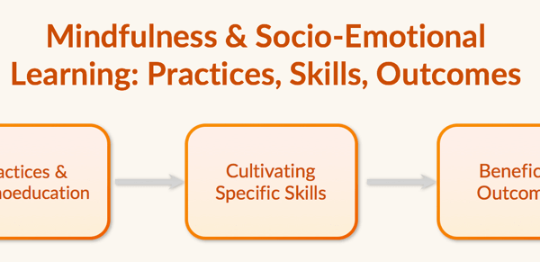 Practices, Skills, Outcomes
